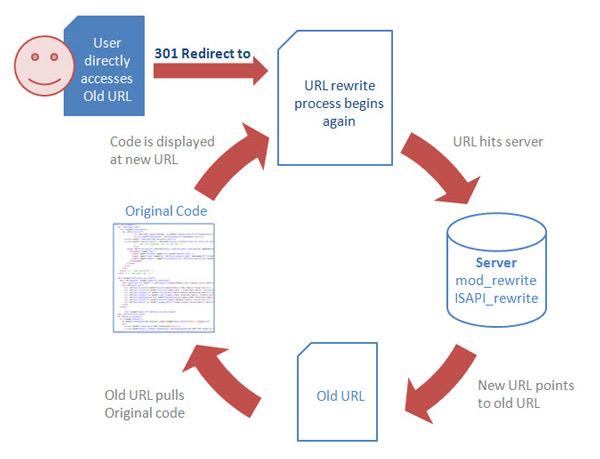 پروتکل http در طراحی سایت
