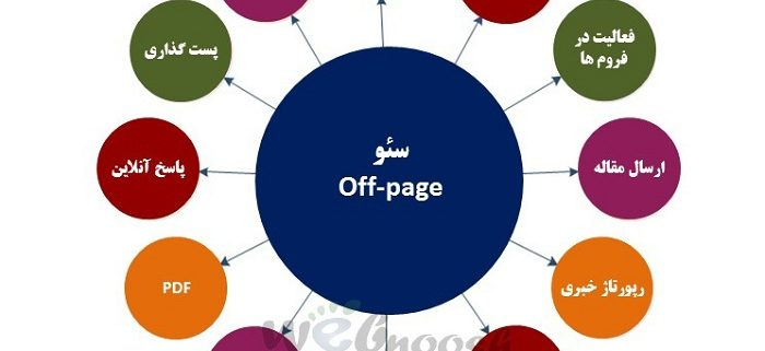 off page